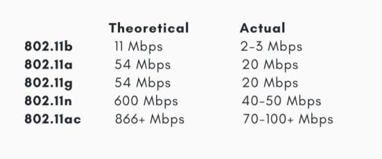 Wifi speeds chart